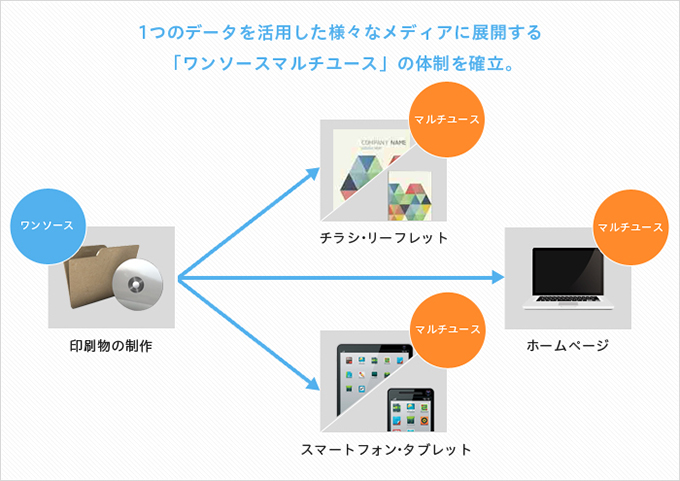 1つのデータを活用した様々なメディアに展開する「ワンソースマルチユース」の体制を確立。